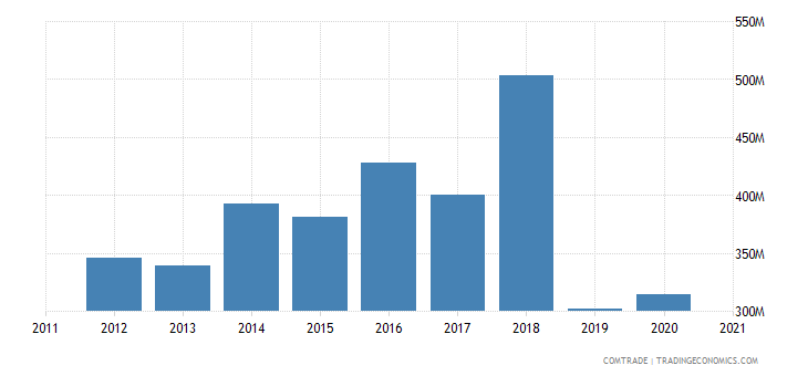 brazil exports slovenia
