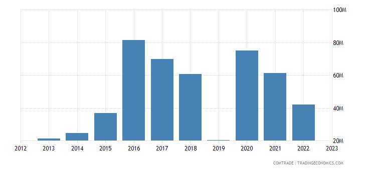 brazil exports somalia