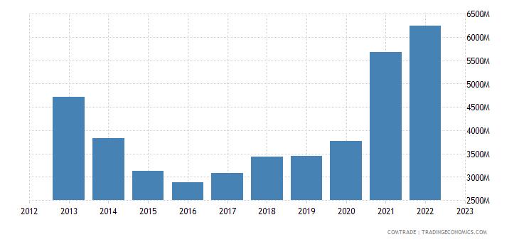 brazil exports south korea