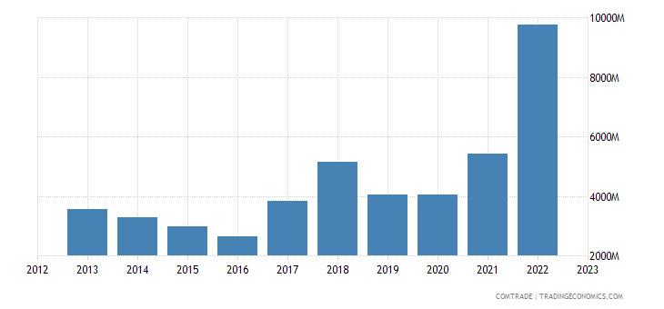 brazil exports spain