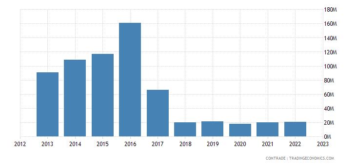 brazil exports sri lanka