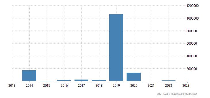 brazil exports st helena