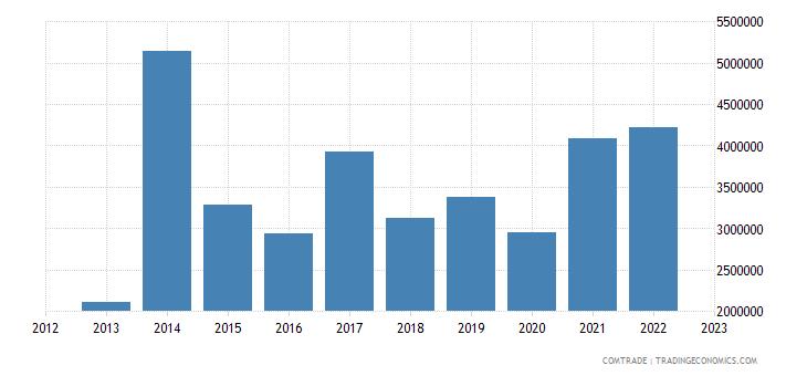 brazil exports st kitts nevis