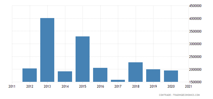 brazil exports st vincent grenadines