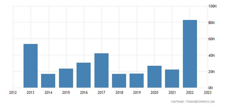 brazil exports sudan
