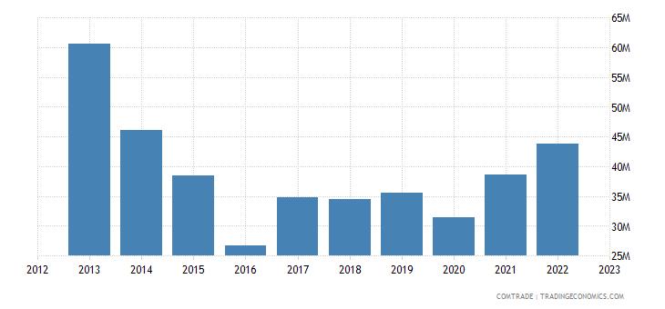 brazil exports suriname