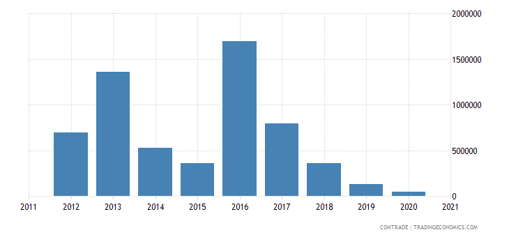 brazil exports swaziland