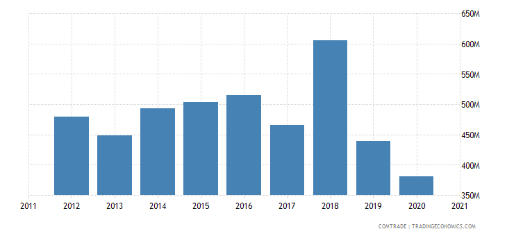 brazil exports sweden