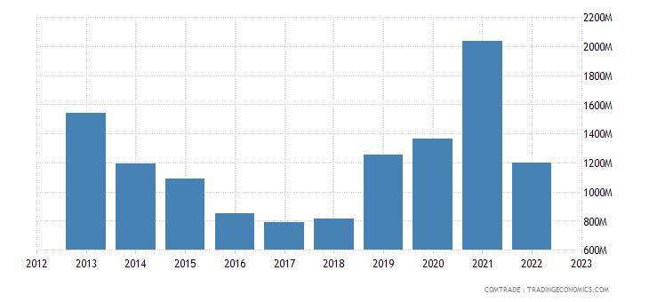 brazil exports switzerland