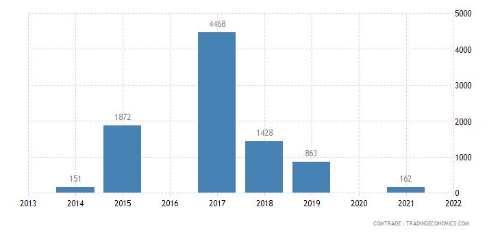 brazil exports syria parts engines heading 8407 8408