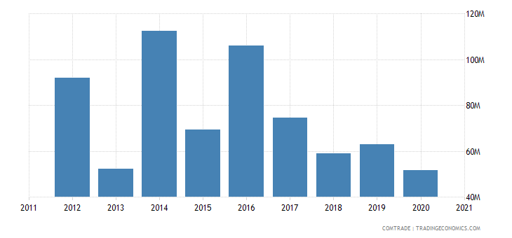 brazil exports syria