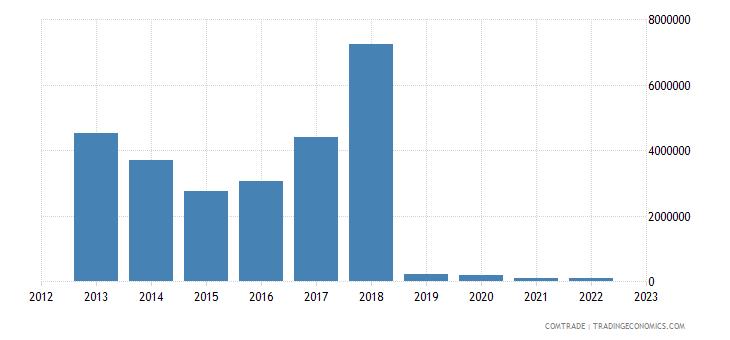 brazil exports tajikistan