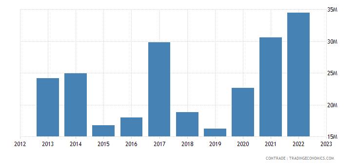 brazil exports tanzania