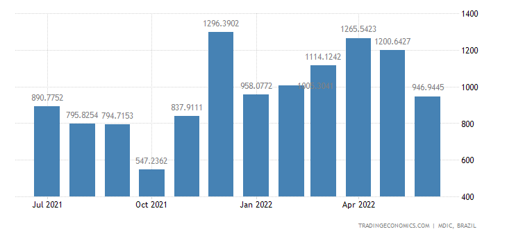 Brazil Exports to Africa