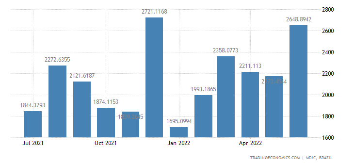 Brazil Exports to Aladi, Except Mercosur
