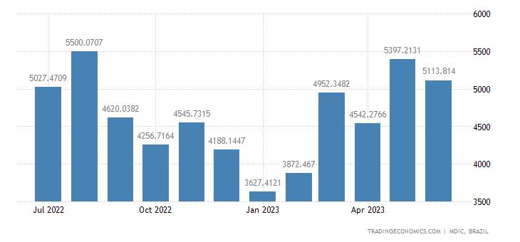 Brazil Exports to Aladi, Total