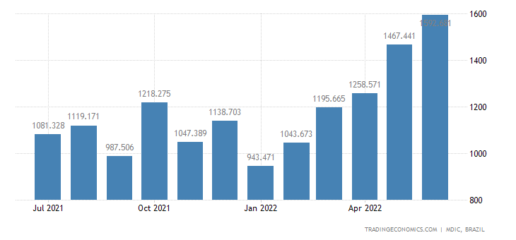 Brazil Exports to Argentina