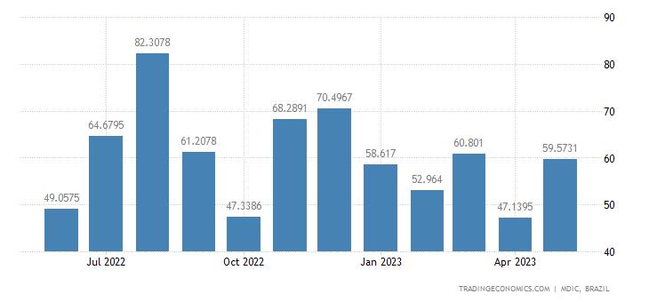 Brazil Exports to Australia