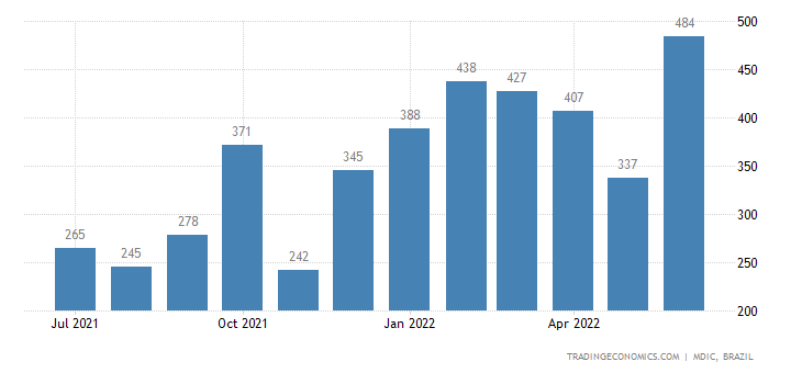 Brazil Exports to Belgium & Luxembourg