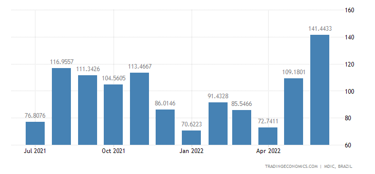 Brazil Exports to Cacm