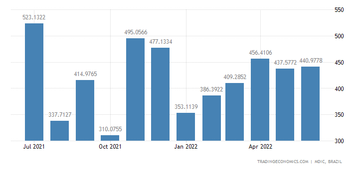 Brazil Exports to Canada