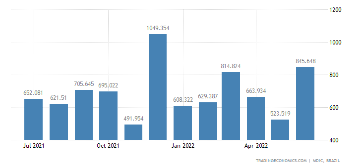 Brazil Exports to Chile