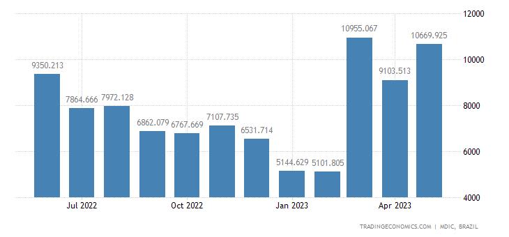 Brazil Exports to China