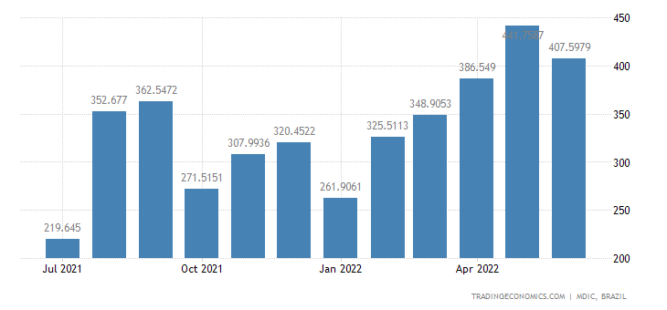 Brazil Exports to Colombia