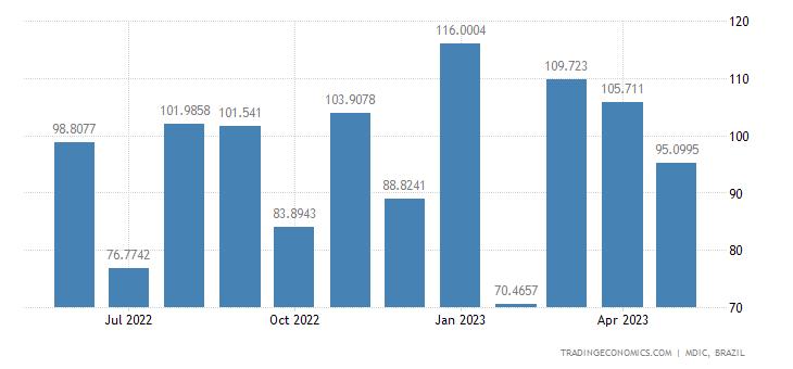 Brazil Exports to Ecuador