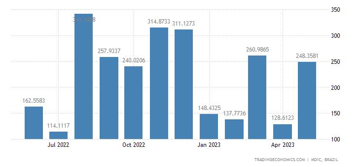 Brazil Exports to Egypt