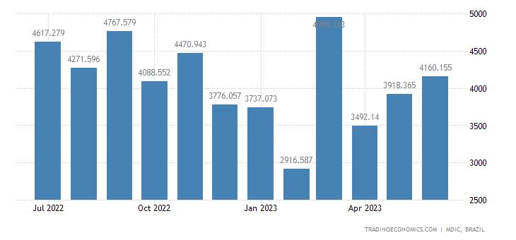 Brazil Exports to European Union