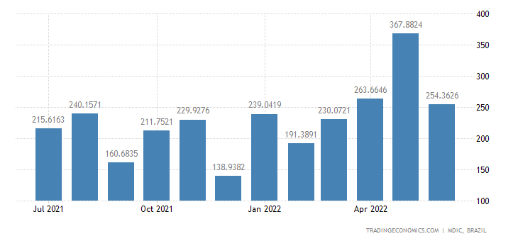 Brazil Exports to France