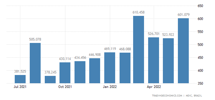 Brazil Exports to Germany