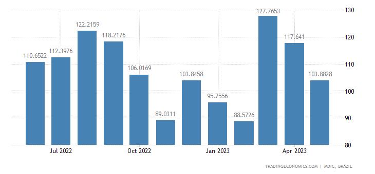 Brazil Exports to Hong Kong