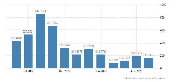 Brazil Exports to Iran