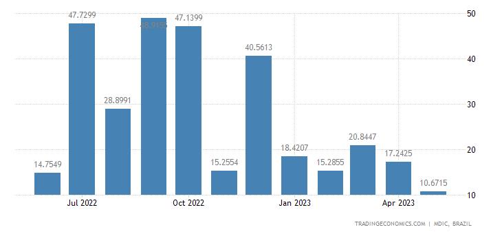 Brazil Exports to Ireland