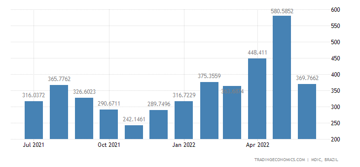 Brazil Exports to Italy