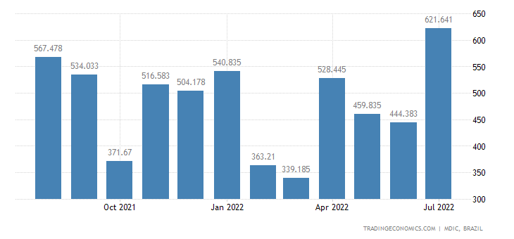 Brazil Exports to Japan