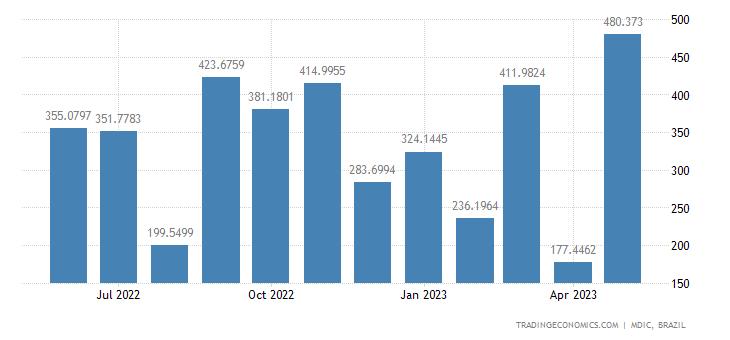 Brazil Exports to Malaysia