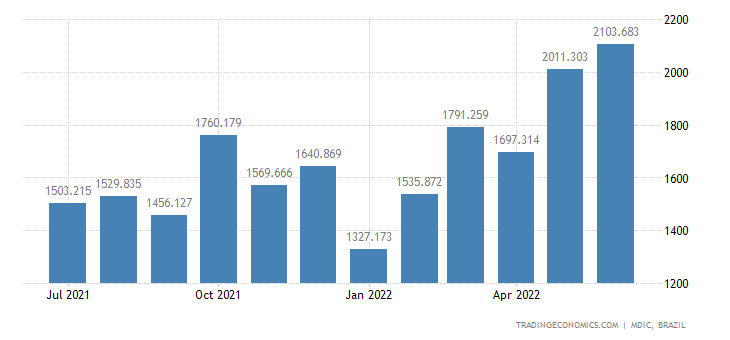 Brazil Exports to Mercosur