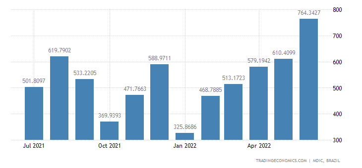 Brazil Exports to Mexico