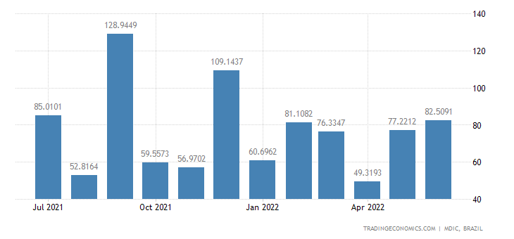 Brazil Exports to Nigeria