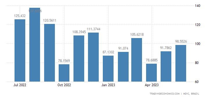 Brazil Exports to Oceania