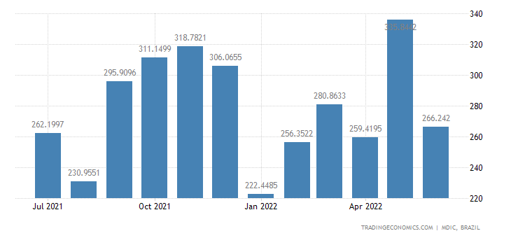 Brazil Exports to Paraguay