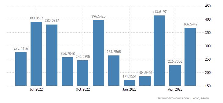 Brazil Exports to Peru