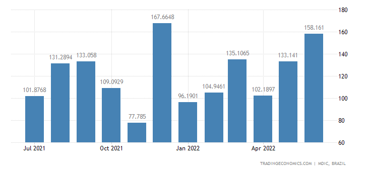 Brazil Exports to Philippines
