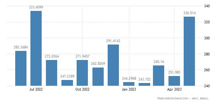 Brazil Exports to Saudi Arabia
