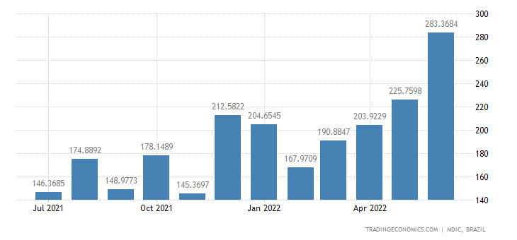 Brazil Exports to Saudi Arabia | 2019 | Data | Chart | Calendar