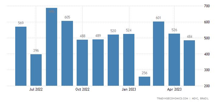 Brazil Exports to South Korea