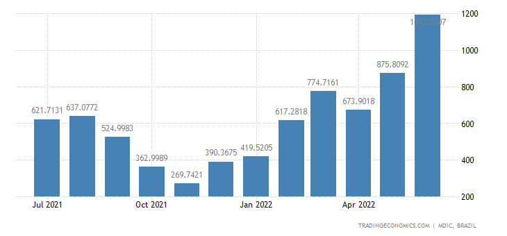 Brazil Exports to Spain